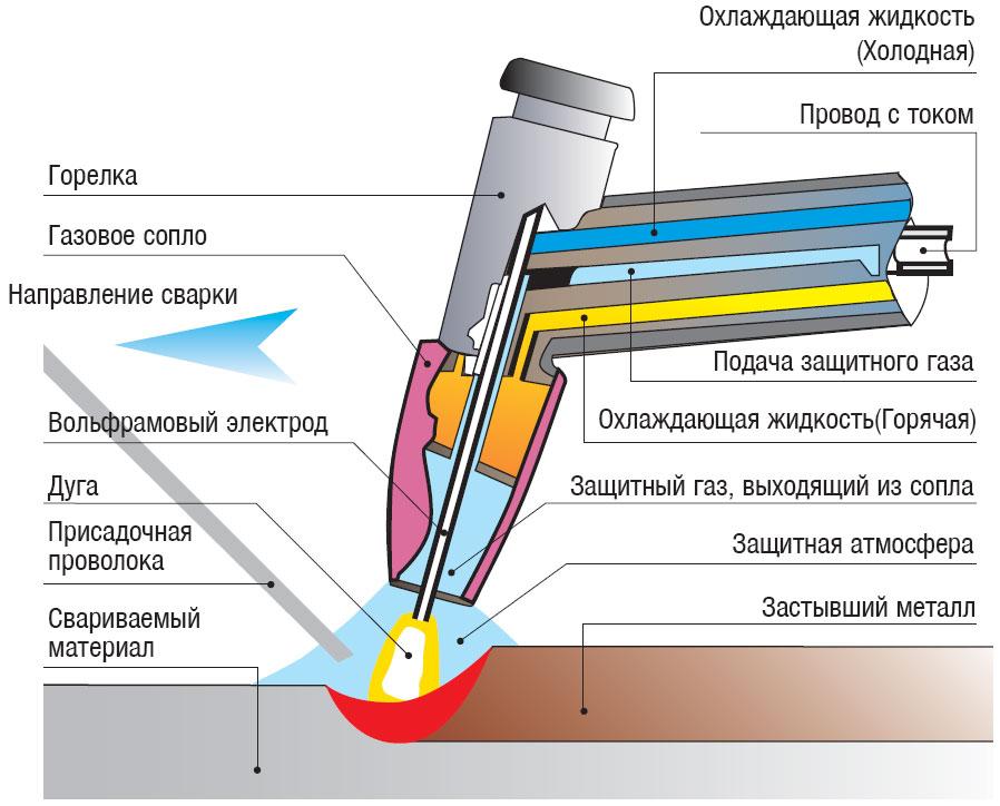 TIG - Tungsten Inert Gas (Welding) - сварка вольфрамовым электродом в среде...